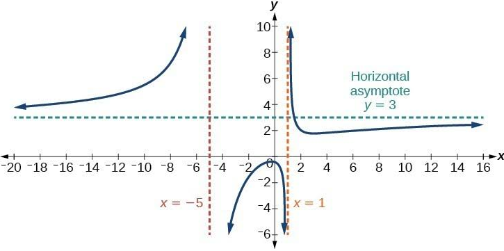 Horizontal Asymptotes Example