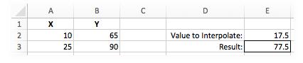 Interpolation Formula Excel Example