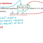 Difference Quotient – Formula, Calculator, Examples