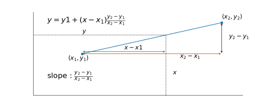 interpolation formula