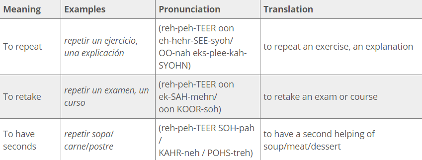 Repetir Conjugation meaning