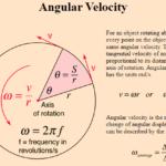Angular Velocity Formula – Definition, Example & More