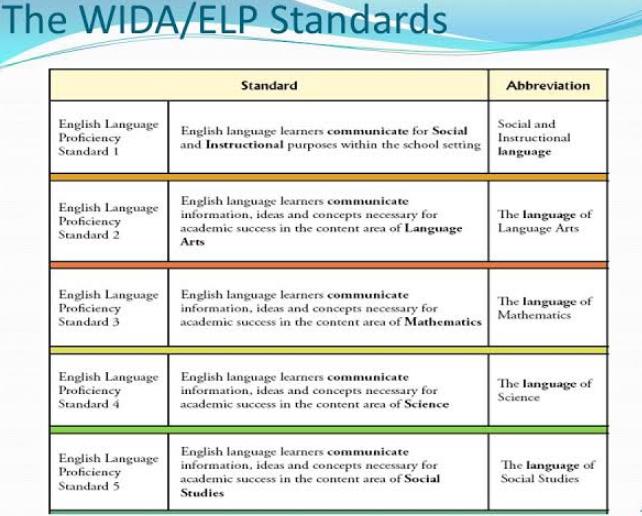 WIDA ELP Standards