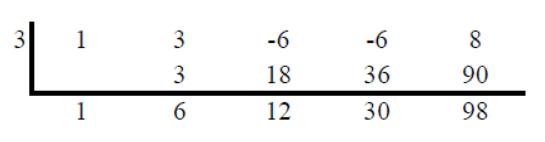 remainder theorem method