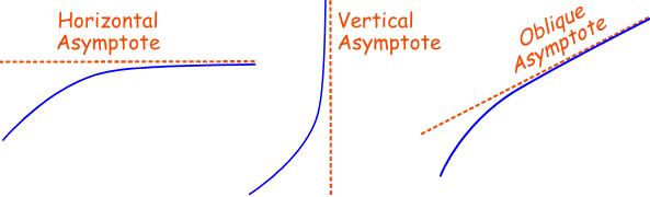 type of asymptotes