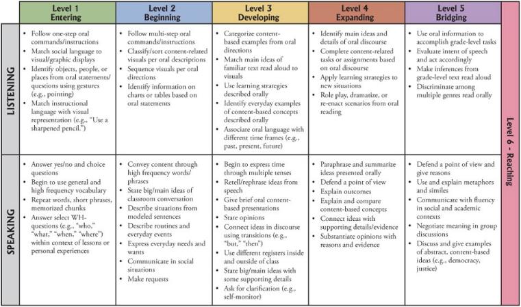 wida standards chart