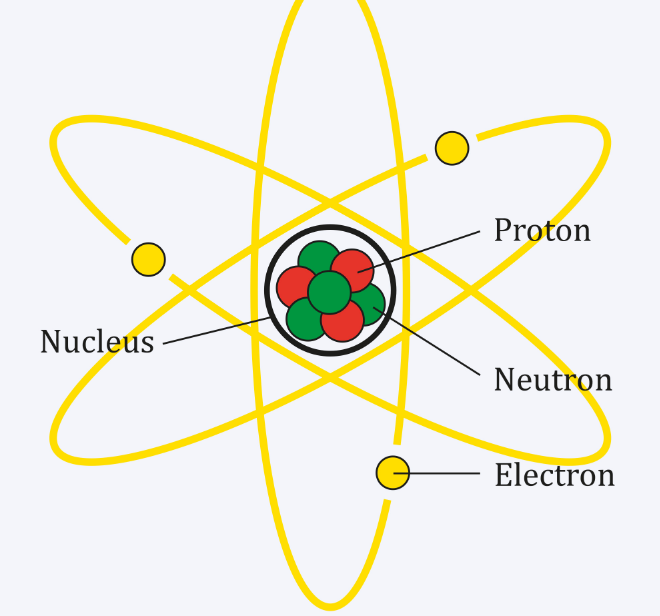 Charge Of Proton Distribution