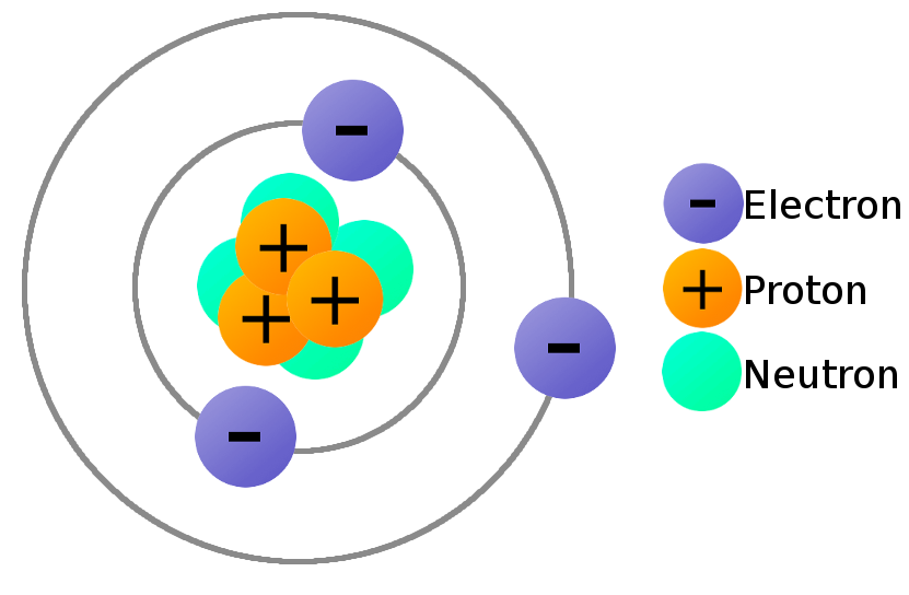 Charge Of Proton, Neutron And Electron