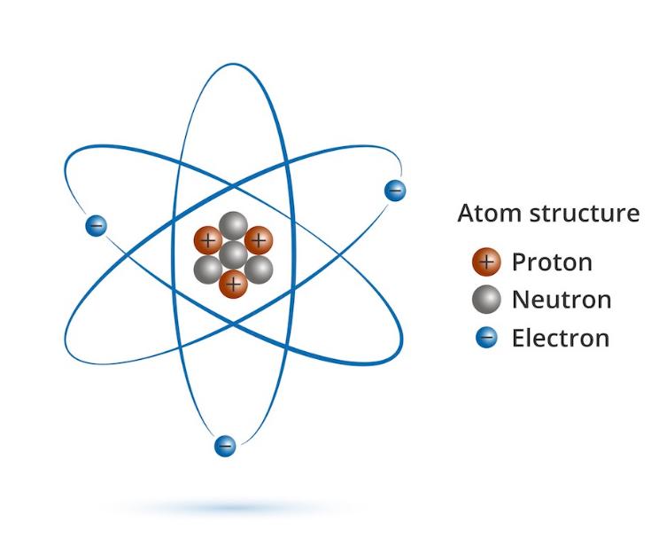 Proton-Charge Of Proton
