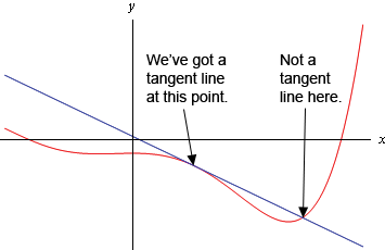Slope Of Tangent Line Derivative