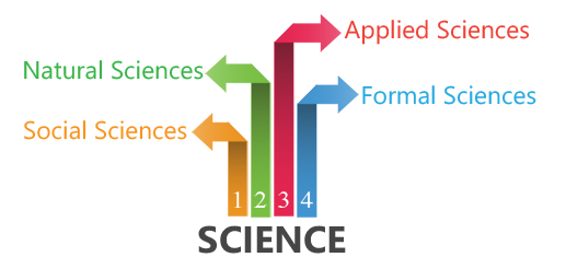 The Major Branches of Science