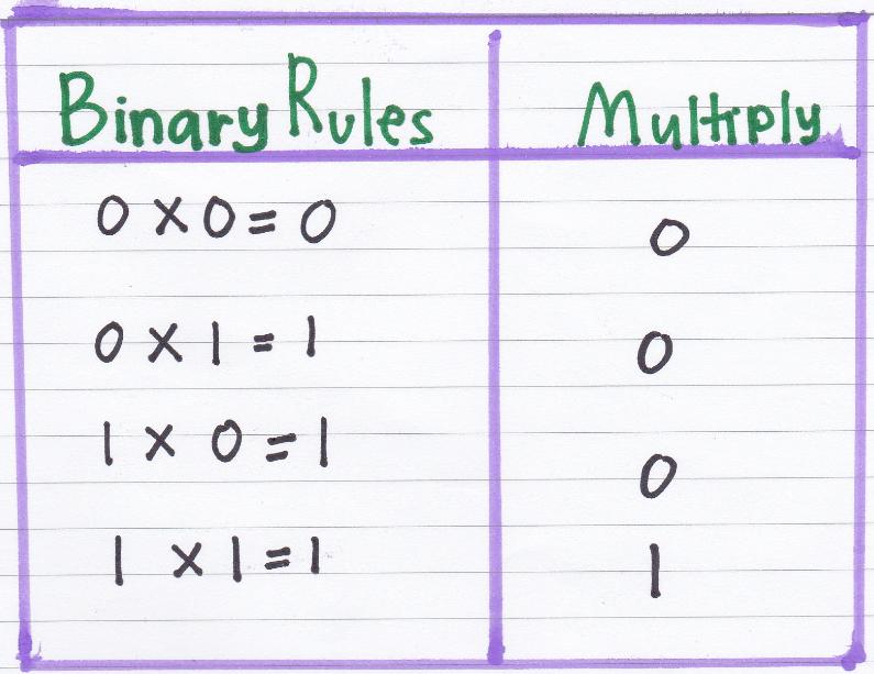 binary multiplication rules