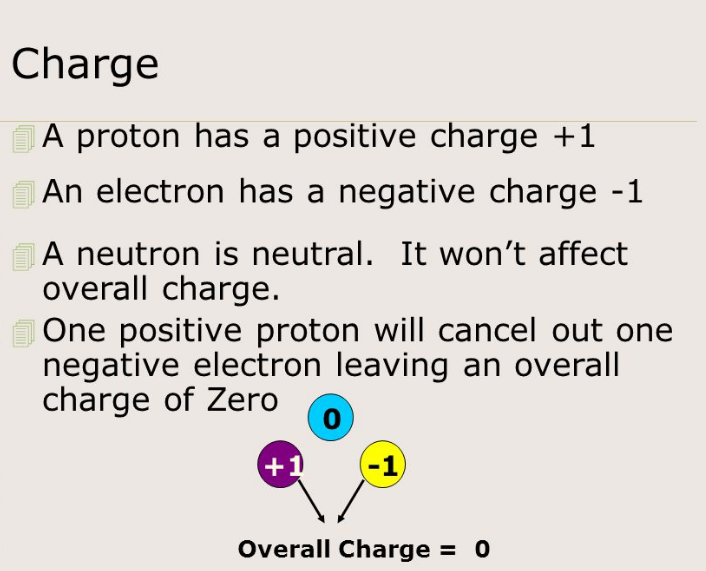 charge of proton