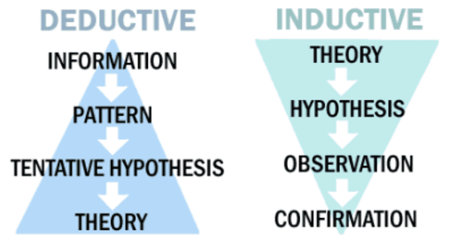 Deductive Vs Inductive