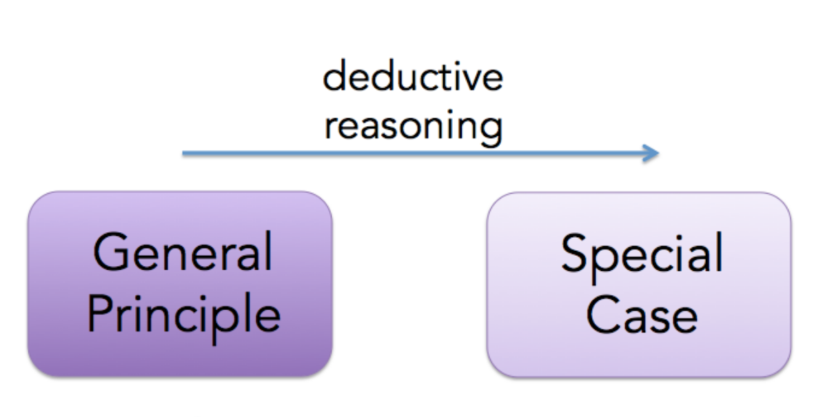 Deductive reasoning Method