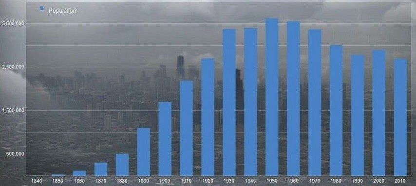 History Of Chicago - Population