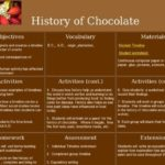 History Of Chocolate Timeline: Invention, Process & Facts