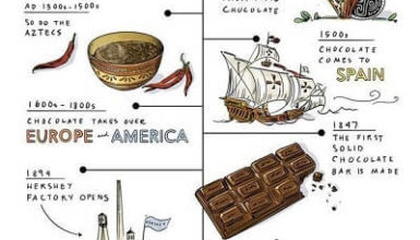 History Of Chocolate Timeline