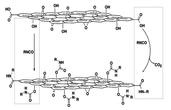 An Example Of Condensation Reaction Is Using A Series Of Isocyanate Compounds In The Surface Modification Of Graphene Oxide