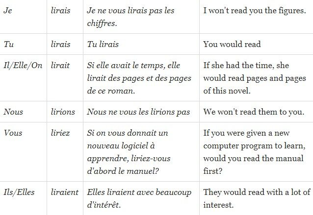 Lire in Conditional
