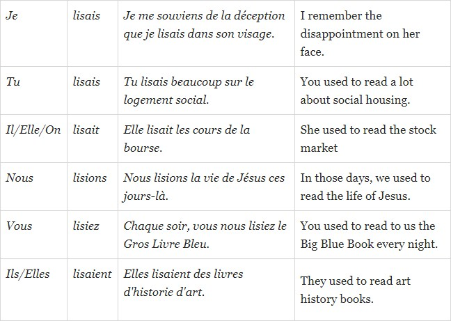 Lire in Imperfect Indicative