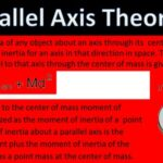 Parallel Axis Theorem: Definition, Formula, Example, Proof & More