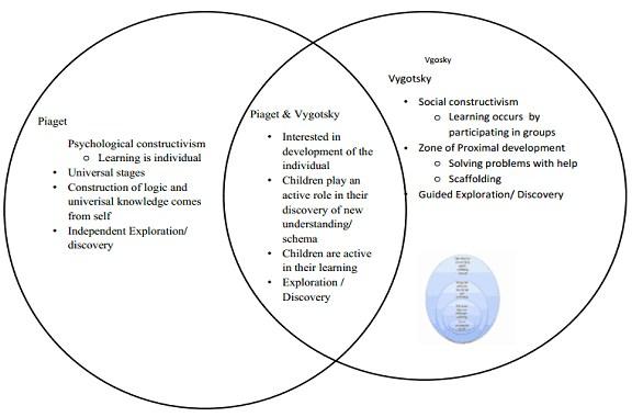 Piaget vs Vygotsky Venn Diagram