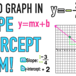 Slope Intercept Form (Definition, Graph & Word Problems)