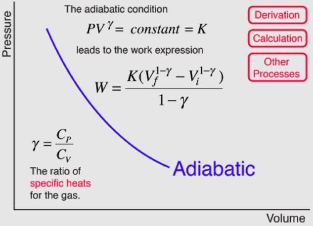 Adiabatic Process