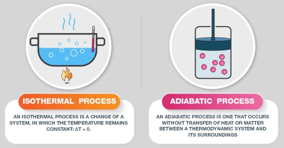 Adiabatic Vs Isothermal