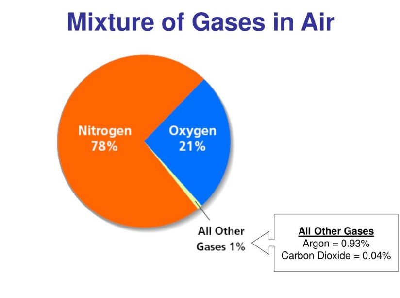 Air Is A Mixture Of Gases