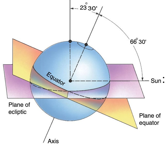 Circle Of Illumination Rotation