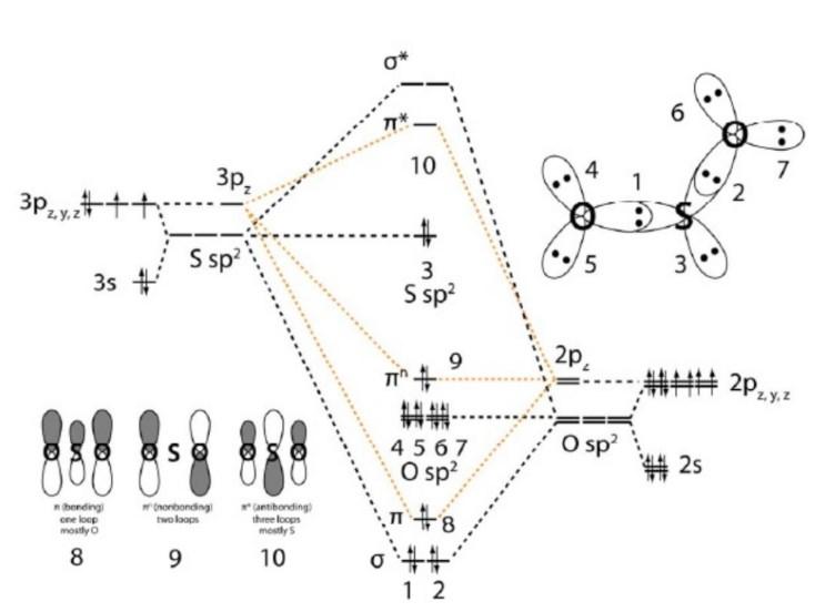 SO2 Molecular Orbital Diagram