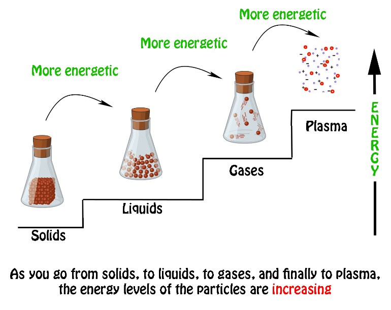 Is Sublimation Endothermic Or Exothermic