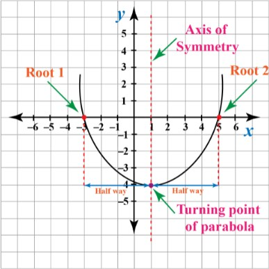 Axis of Symmetry In a Parabola