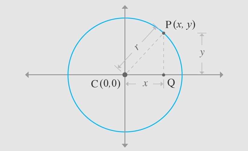 Centre of Circle is Origin