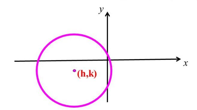 Centre of Circle is not Origin