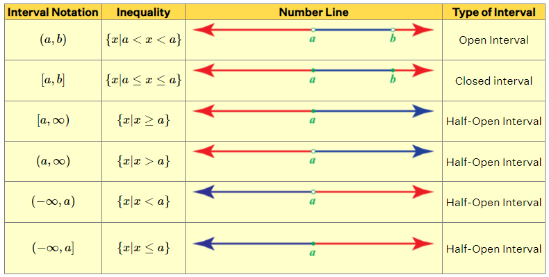 Number Line Representation of Different Types Of Intervals