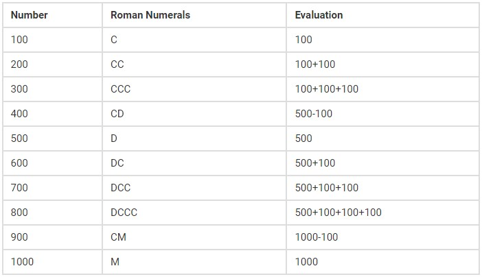 Roman Numerals Chart 100 to 1000